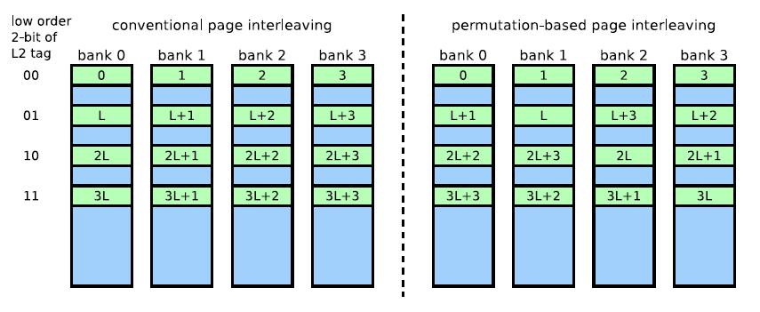 DRAM_bank